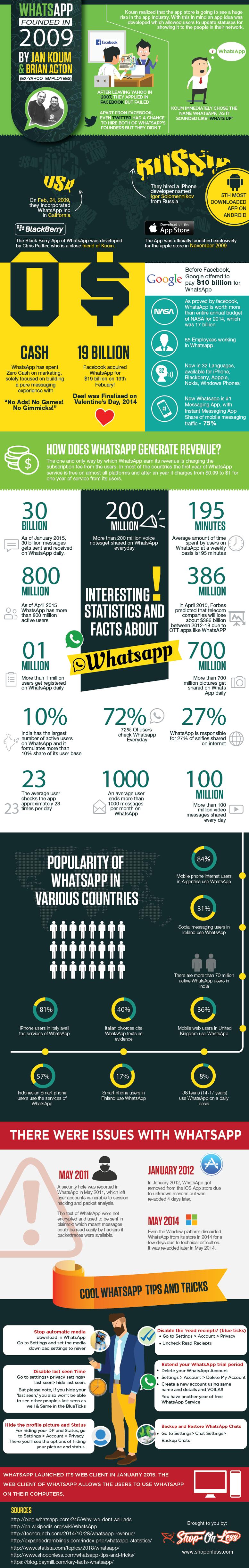Interesting-WhatsApp-Facts-Stats-2015